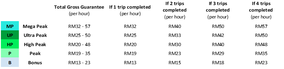 Hourly Guarantee Grab Trip Table Klang Valley